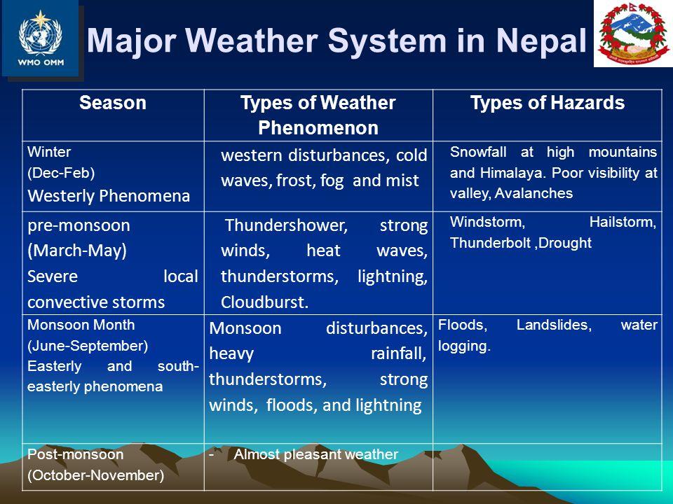 Major Weather System in Nepal Season Types of Weather Phenomenon Types of Hazards Winter (Dec-Feb) Westerly Phenomena western disturbances, cold waves