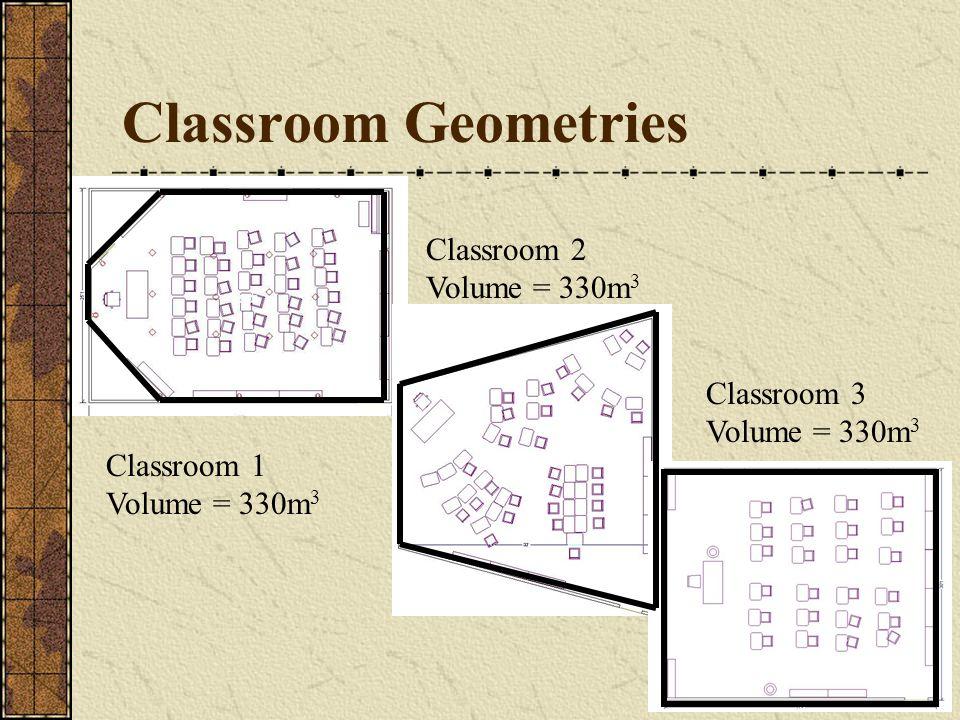 Classroom Geometries Classroom 1 Volume = 330m 3 Classroom 2 Volume = 330m 3 Classroom 3 Volume = 330m 3