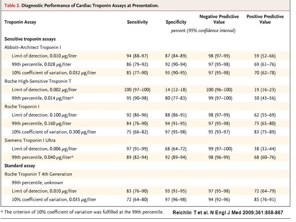NPV/PPV Reichlin T et al. N Engl J Med 2009;361:858-867