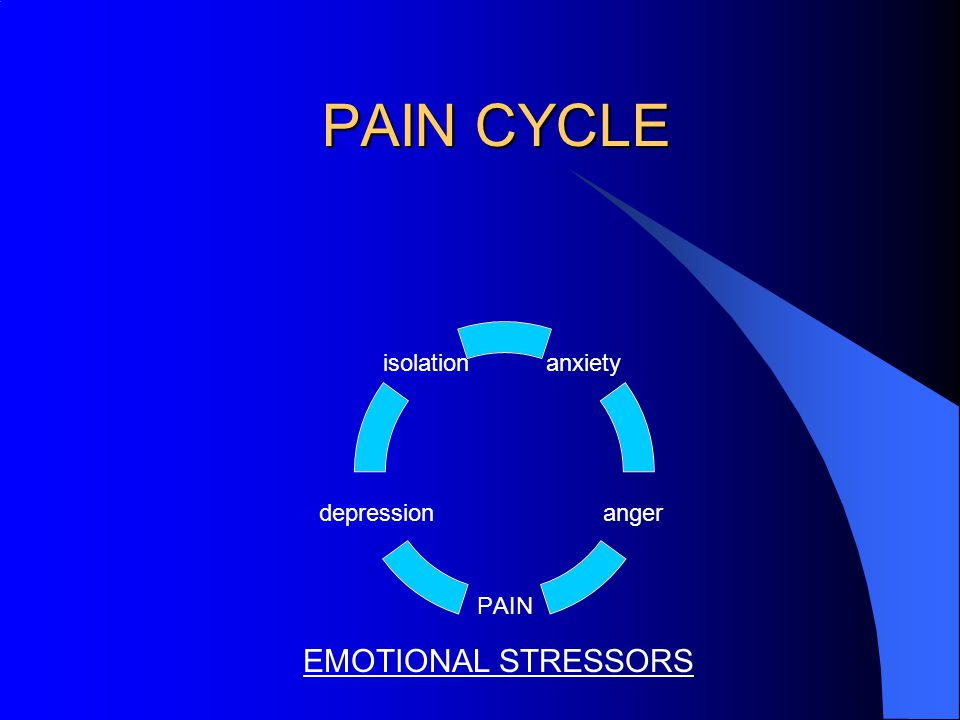 PAIN CYCLE anxiety anger PAIN depression isolation EMOTIONAL STRESSORS
