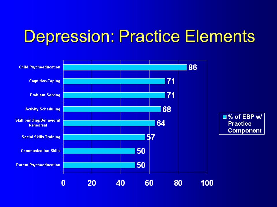 Depression: Practice Elements