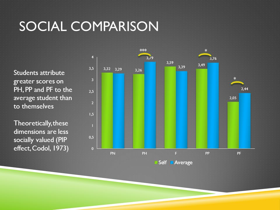 SOCIAL COMPARISON *** * * Students attribute greater scores on PH, PP and PF to the average student than to themselves Theoretically, these dimensions