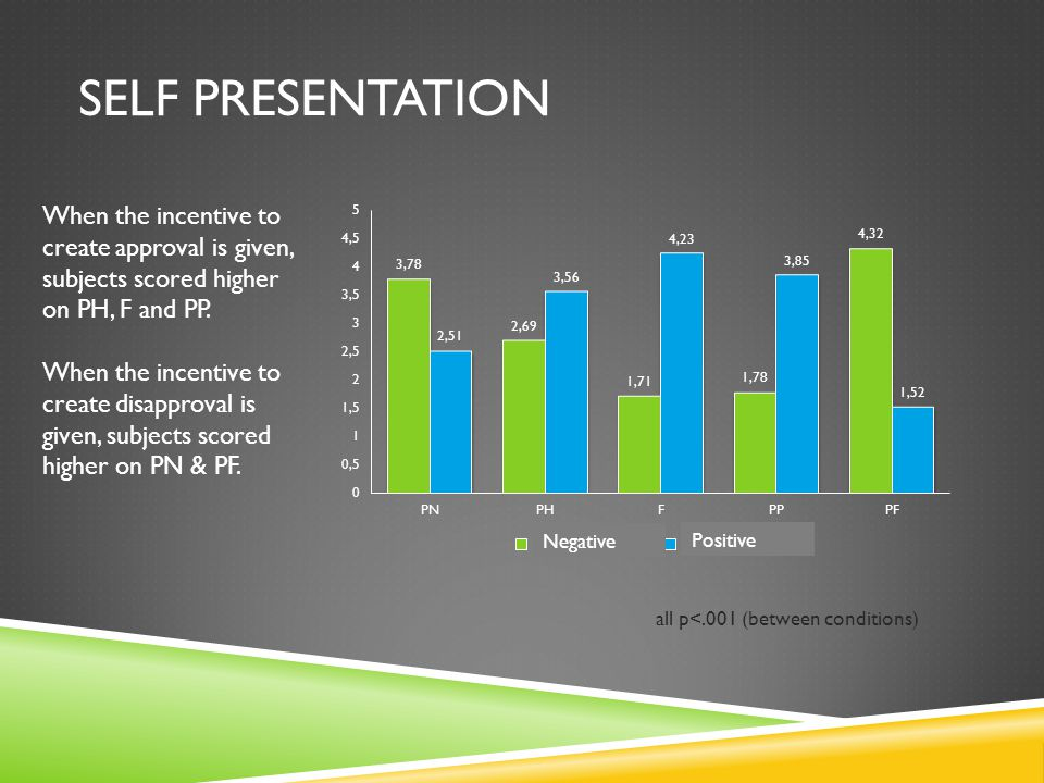 SELF PRESENTATION When the incentive to create approval is given, subjects scored higher on PH, F and PP. When the incentive to create disapproval is