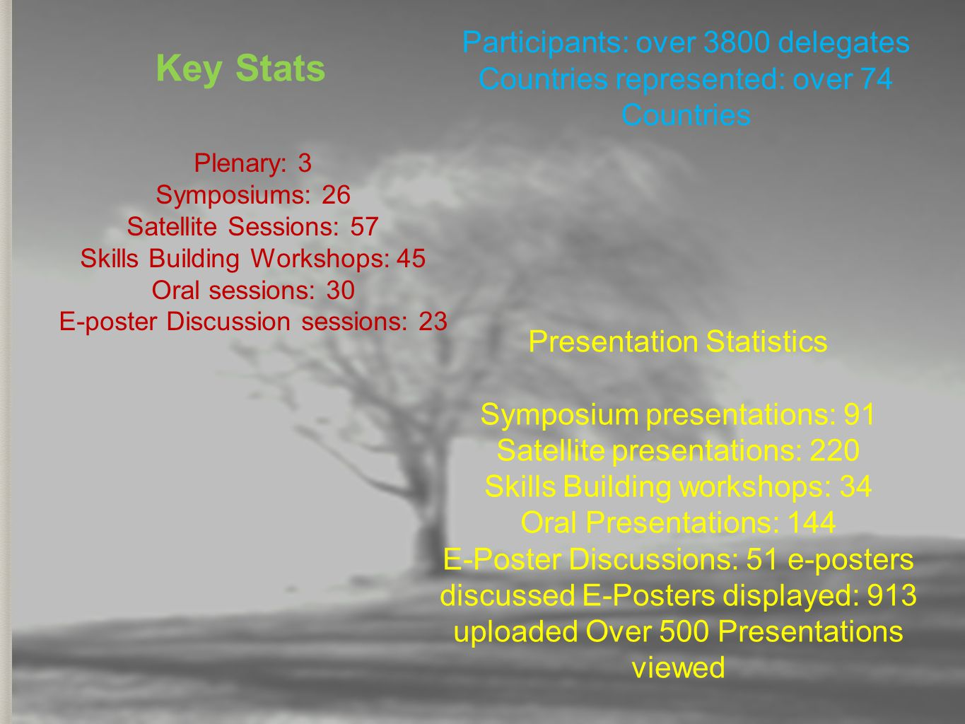 Key Stats Plenary: 3 Symposiums: 26 Satellite Sessions: 57 Skills Building Workshops: 45 Oral sessions: 30 E-poster Discussion sessions: 23 Participan