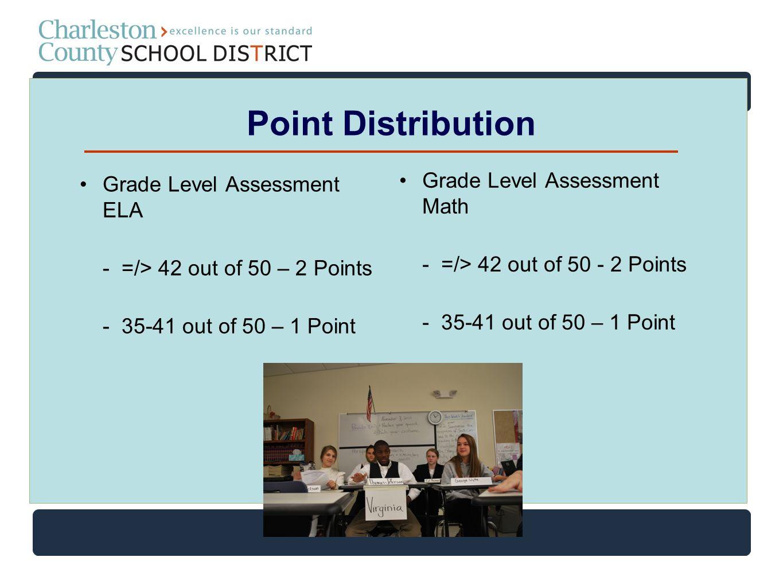 Point Distribution Grade Level Assessment ELA - =/> 42 out of 50 – 2 Points - 35-41 out of 50 – 1 Point Grade Level Assessment Math - =/> 42 out of 50 - 2 Points - 35-41 out of 50 – 1 Point