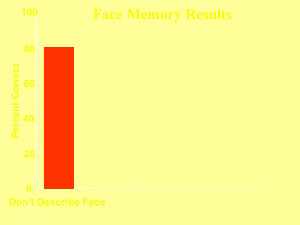 Don't Describe Face 0 20 40 60 80 100 Percent Correct Face Memory Results
