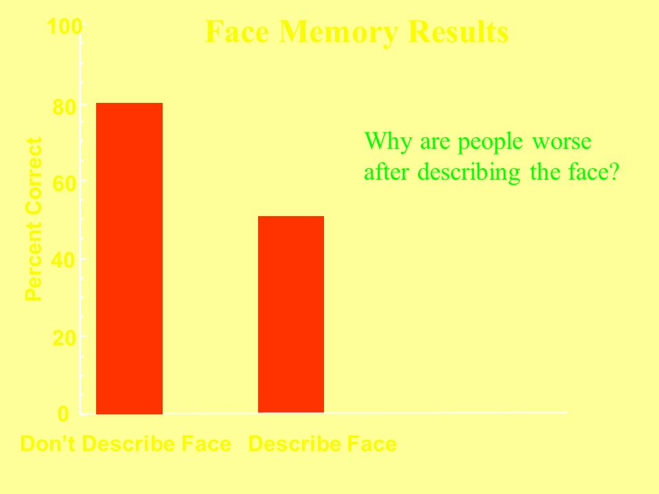 Describe Face Don't Describe Face 0 20 40 60 80 100 Percent Correct Face Memory Results Why are people worse after describing the face?