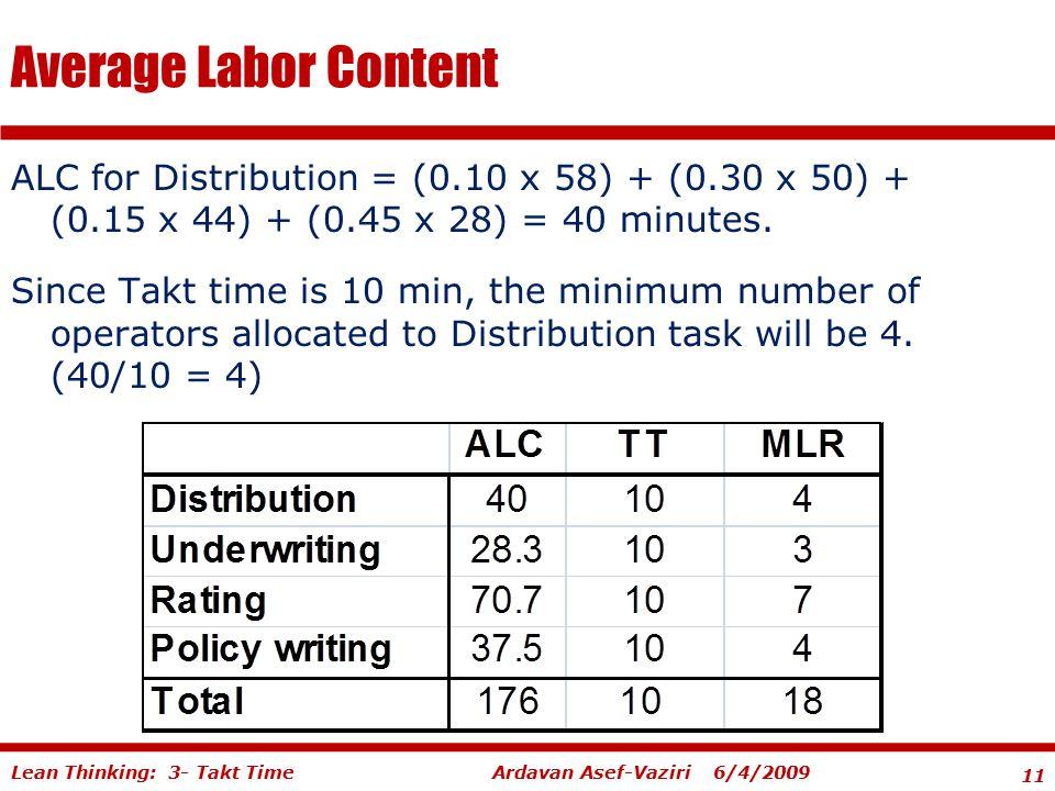 11 Ardavan Asef-Vaziri 6/4/2009Lean Thinking: 3- Takt Time Average Labor Content ALC for Distribution = (0.10 x 58) + (0.30 x 50) + (0.15 x 44) + (0.4