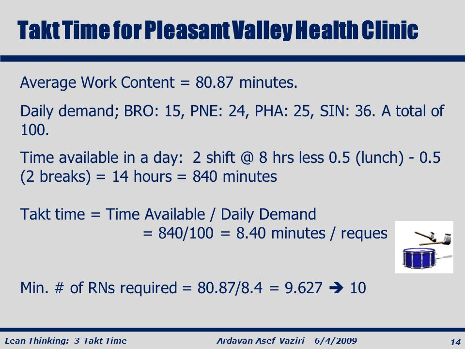 14 Ardavan Asef-Vaziri 6/4/2009Lean Thinking: 3-Takt Time Takt Time for Pleasant Valley Health Clinic Average Work Content = 80.87 minutes. Daily dema