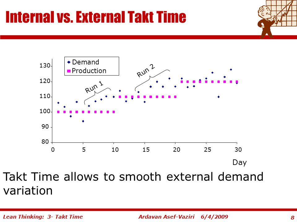 8 Ardavan Asef-Vaziri 6/4/2009Lean Thinking: 3- Takt Time Internal vs. External Takt Time 80 90 100 110 120 130 051015202530 Day Demand Production Run