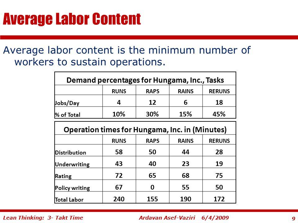 9 Ardavan Asef-Vaziri 6/4/2009Lean Thinking: 3- Takt Time Average Labor Content Average labor content is the minimum number of workers to sustain oper