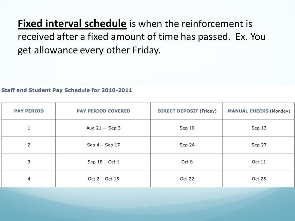 Fixed interval schedule is when the reinforcement is received after a fixed amount of time has passed. Ex. You get allowance every other Friday.