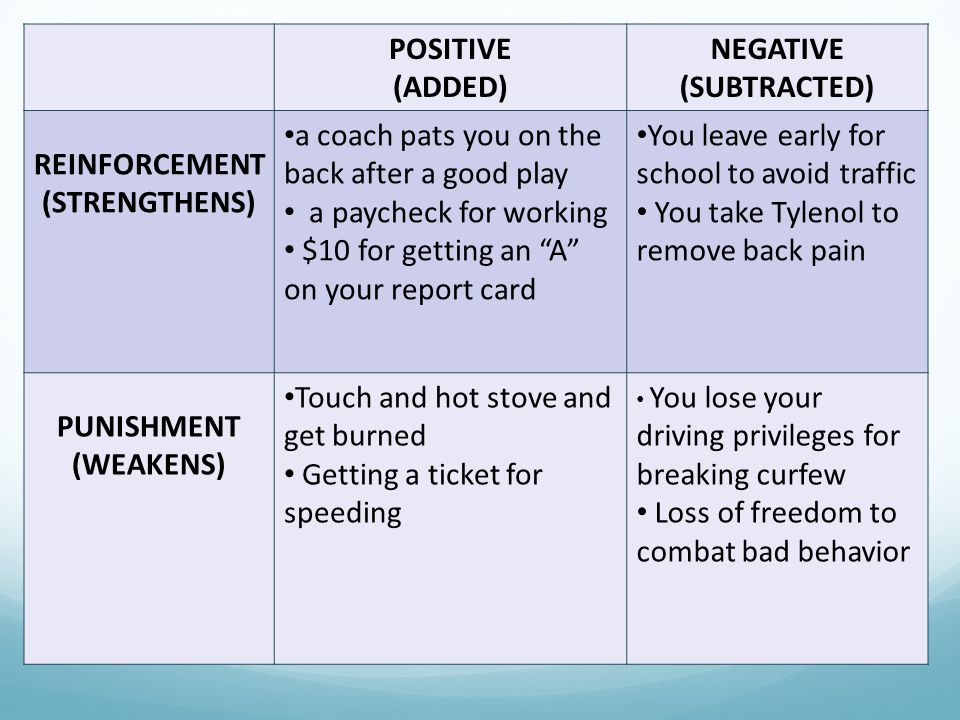 POSITIVE (ADDED) NEGATIVE (SUBTRACTED) REINFORCEMENT (STRENGTHENS) a coach pats you on the back after a good play a paycheck for working $10 for getting an A on your report card You leave early for school to avoid traffic You take Tylenol to remove back pain PUNISHMENT (WEAKENS) Touch and hot stove and get burned Getting a ticket for speeding You lose your driving privileges for breaking curfew Loss of freedom to combat bad behavior
