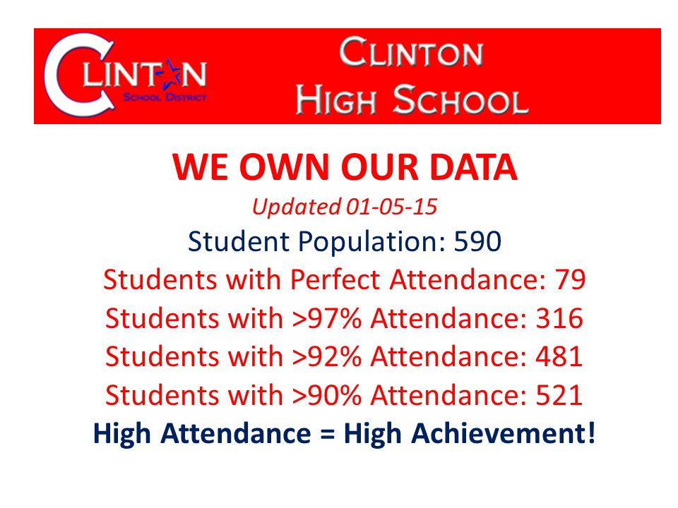 WE OWN OUR DATA Updated 01-05-15 Student Population: 590 Students with Perfect Attendance: 79 Students with >97% Attendance: 316 Students with >92% Attendance: 481 Students with >90% Attendance: 521 High Attendance = High Achievement!