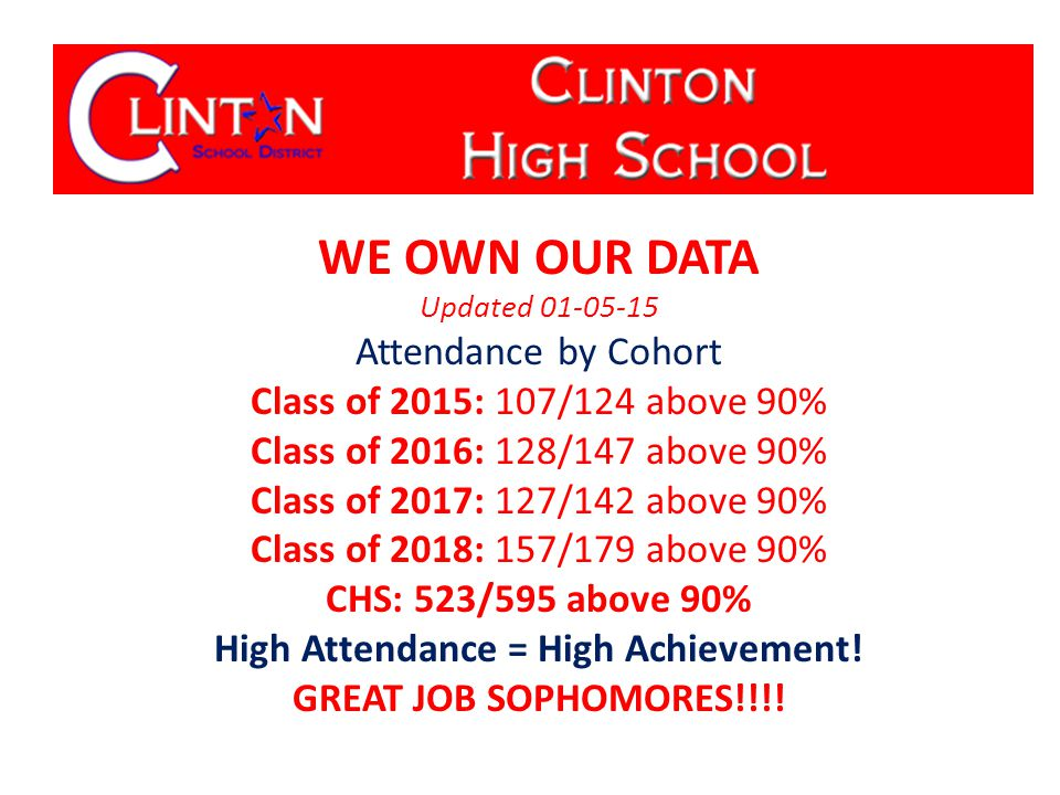 WE OWN OUR DATA Updated 01-05-15 Attendance by Cohort Class of 2015: 107/124 above 90% Class of 2016: 128/147 above 90% Class of 2017: 127/142 above 90% Class of 2018: 157/179 above 90% CHS: 523/595 above 90% High Attendance = High Achievement.