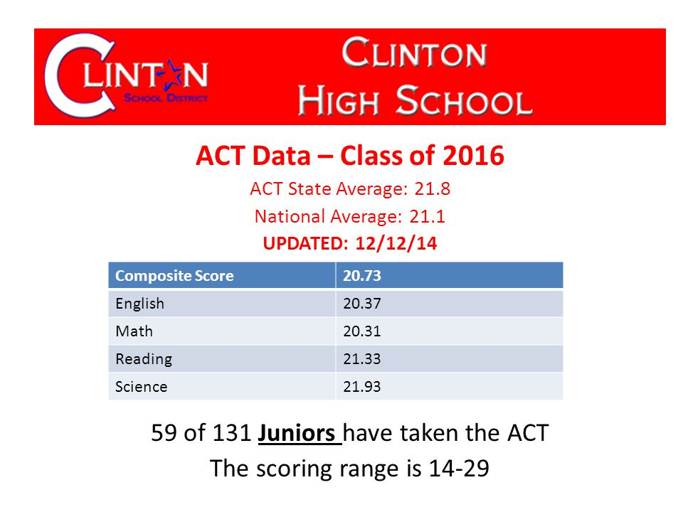 ACT Data – Class of 2016 ACT State Average: 21.8 National Average: 21.1 UPDATED: 12/12/14 59 of 131 Juniors have taken the ACT The scoring range is 14-29 Composite Score20.73 English20.37 Math20.31 Reading21.33 Science21.93