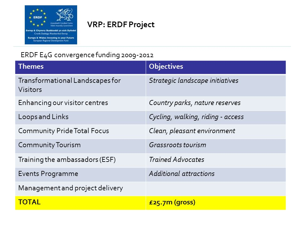 VRP: ERDF Project ERDF E4G convergence funding 2009-2012 ThemesObjectives Transformational Landscapes for Visitors Strategic landscape initiatives Enhancing our visitor centresCountry parks, nature reserves Loops and LinksCycling, walking, riding - access Community Pride Total FocusClean, pleasant environment Community TourismGrassroots tourism Training the ambassadors (ESF)Trained Advocates Events ProgrammeAdditional attractions Management and project delivery TOTAL£25.7m (gross)