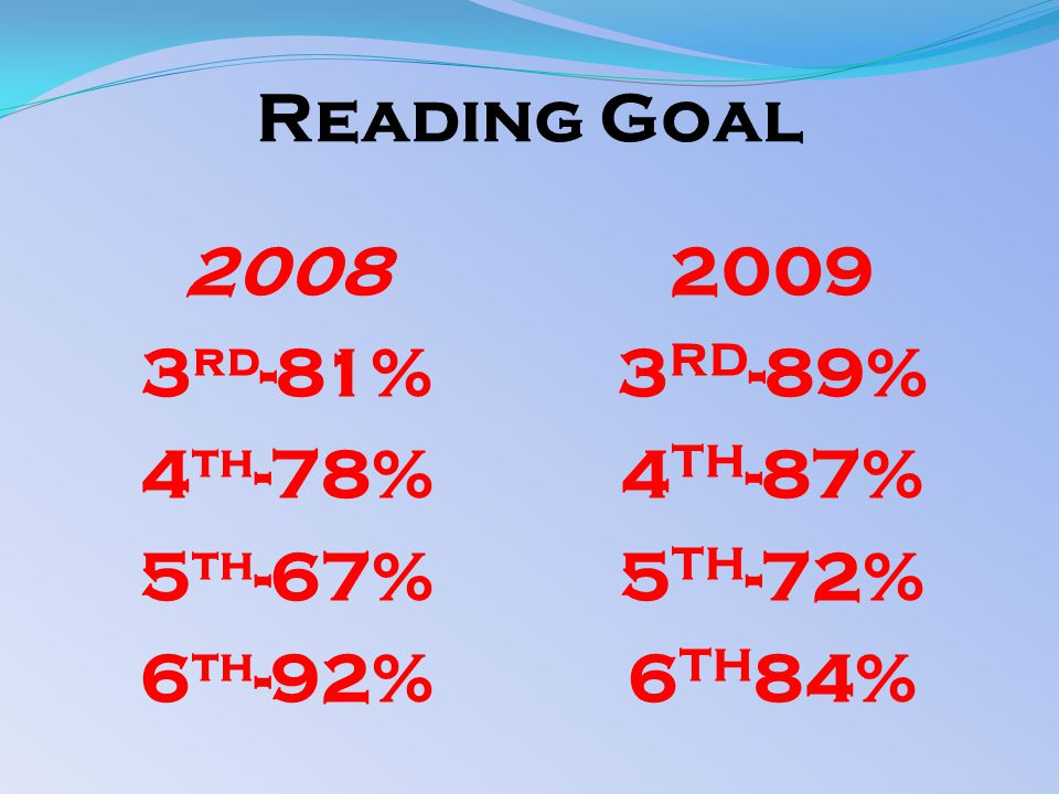 Reading Goal 2008 3 rd -81% 4 th -78% 5 th -67% 6 th -92% 2009 3 RD -89% 4 TH -87% 5 TH -72% 6 TH 84%