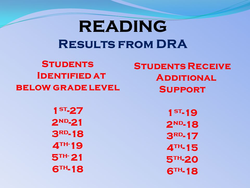 READING Results from DRA Students Identified at below grade level 1 st -27 2 nd -21 3 rd -18 4 th- 19 5 th- 21 6 th -18 Students Receive Additional Support 1 st -19 2 nd -18 3 rd -17 4 th -15 5 th -20 6 th -18