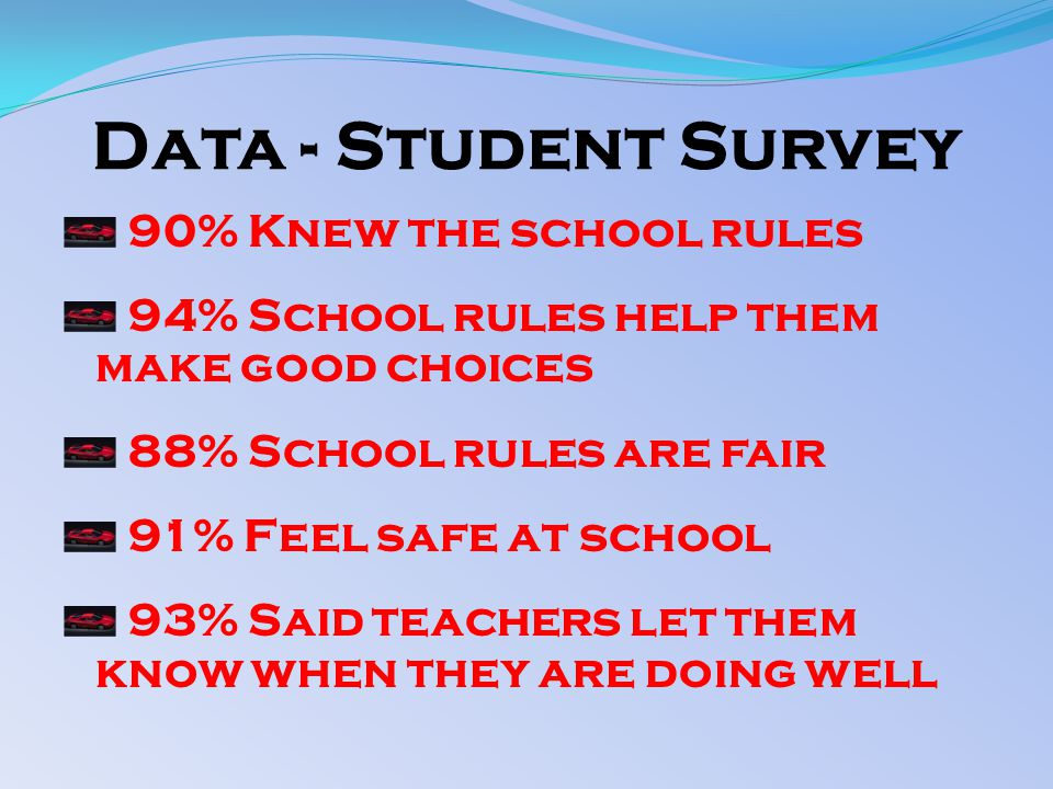 Data - Student Survey 90% Knew the school rules 94% School rules help them make good choices 88% School rules are fair 91% Feel safe at school 93% Said teachers let them know when they are doing well