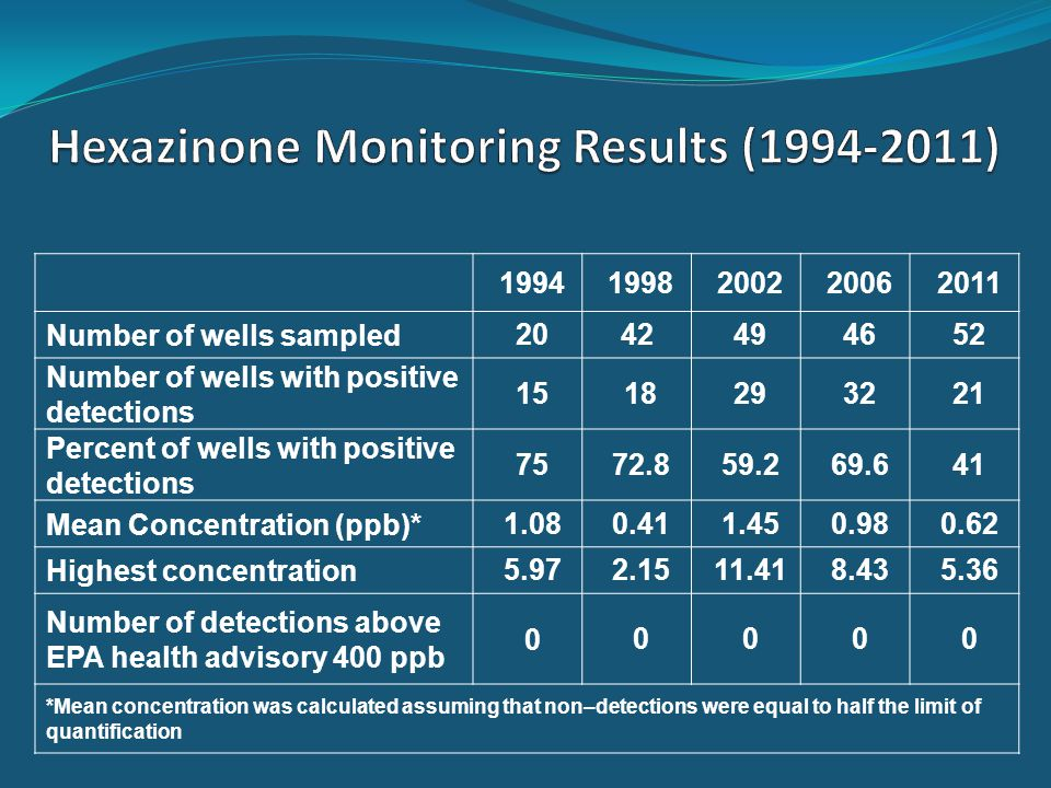 19941998200220062011 Number of wells sampled2042 494652 Number of wells with positive detections 1518293221 Percent of wells with positive detections 7572.859.269.641 Mean Concentration (ppb)*1.080.411.450.980.62 Highest concentration5.972.1511.418.435.36 Number of detections above EPA health advisory 400 ppb 00000 *Mean concentration was calculated assuming that non–detections were equal to half the limit of quantification