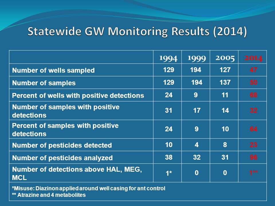 1994199920052014 Number of wells sampled129194 12747 Number of samples12919413750 Percent of wells with positive detections249 1168 Number of samples