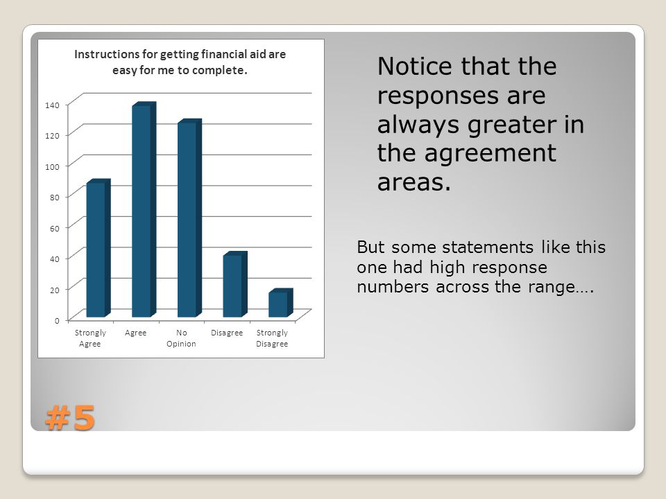 #5 Notice that the responses are always greater in the agreement areas.