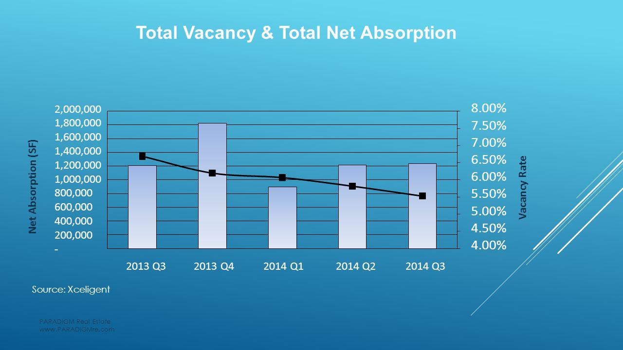 Net Absorption (SF) Vacancy Rate 2,000,000 1,800,000 1,600,000 1,400,000 1,200,000 1,000,000 800,000 600,000 400,000 200,000 - 2013 Q3 2013 Q4 2014 Q1 2014 Q2 2014 Q3 8.00% 7.50% 7.00% 6.50% 6.00% 5.50% 5.00% 4.50% 4.00% Total Vacancy & Total Net Absorption PARADIGM Real Estate www.PARADIGMre.com Source: Xceligent