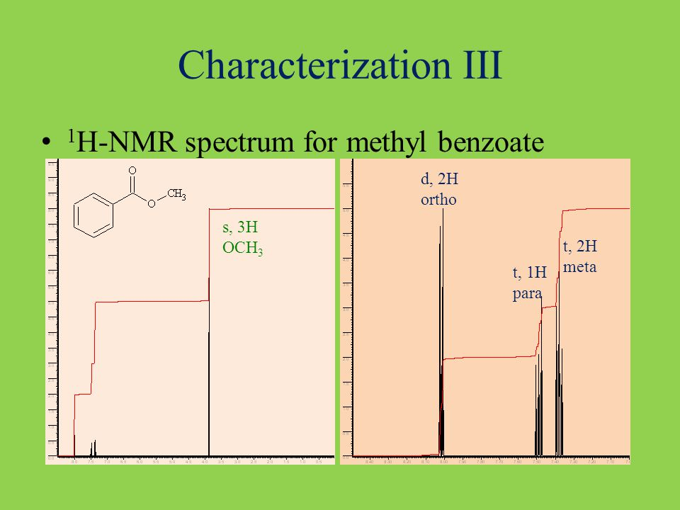 Characterization III 1 H-NMR spectrum for methyl benzoate s, 3H OCH 3 d, 2H ortho t, 1H para t, 2H meta