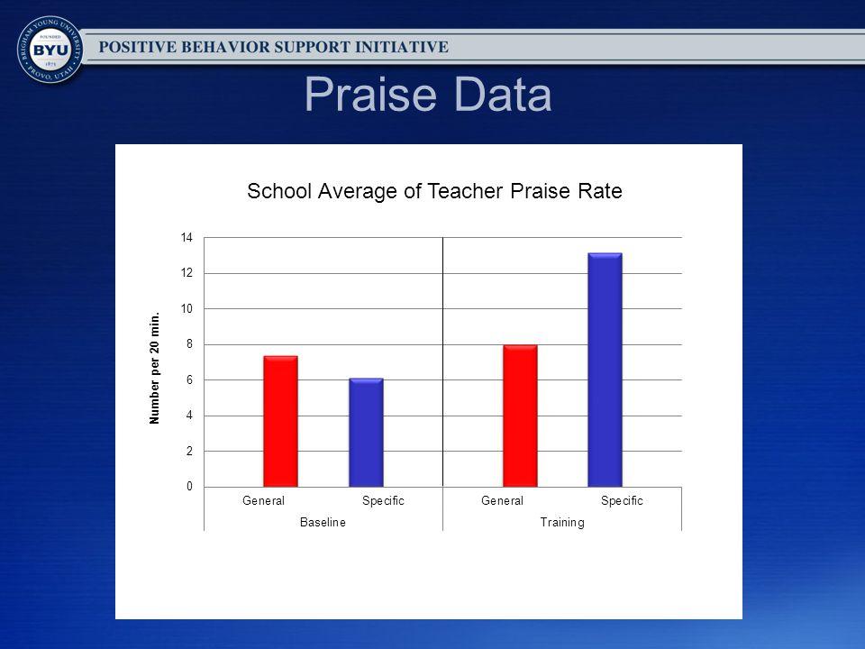Praise Data School Average of Teacher Praise Rate
