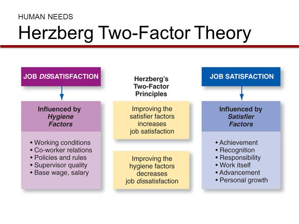 HUMAN NEEDS Herzberg Two-Factor Theory