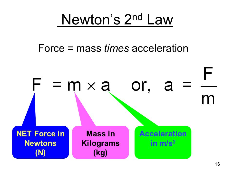 Newton's 2 nd Law Force = mass times acceleration F = m  a NET Force in Newtons (N) Mass in Kilograms (kg) Acceleration in m/s 2 16