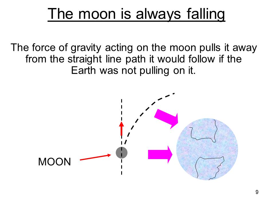 The moon is always falling The force of gravity acting on the moon pulls it away from the straight line path it would follow if the Earth was not pull