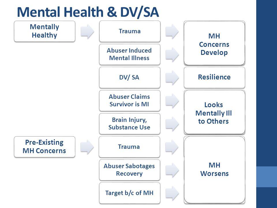 Mental Health & DV/SA Mentally Healthy Trauma Abuser Induced Mental Illness DV/ SA Resilience Abuser Claims Survivor is MI Brain Injury, Substance Use