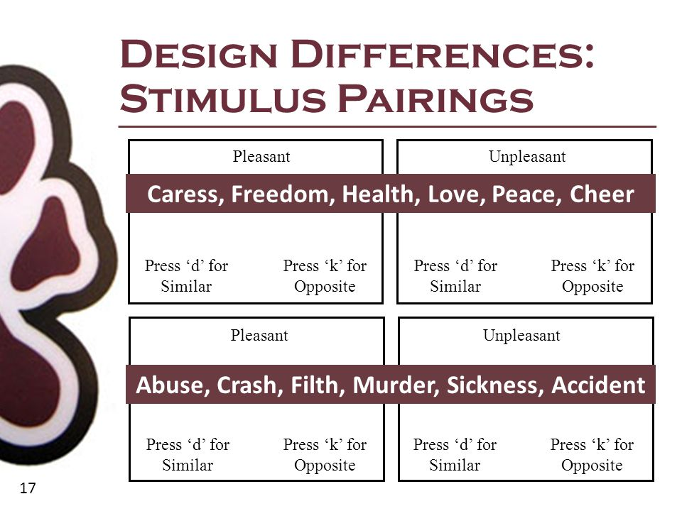 17 Design Differences: Stimulus Pairings Pleasant Good Press 'd' for Similar Press 'k' for Opposite Unpleasant Good Pleasant Bad Unpleasant Bad Press 'd' for Similar Press 'k' for Opposite Press 'd' for Similar Press 'k' for Opposite Press 'd' for Similar Press 'k' for Opposite Caress, Freedom, Health, Love, Peace, Cheer Abuse, Crash, Filth, Murder, Sickness, Accident