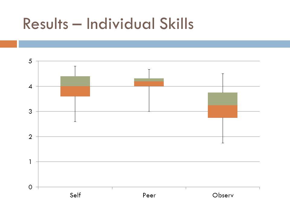 Results – Individual Skills