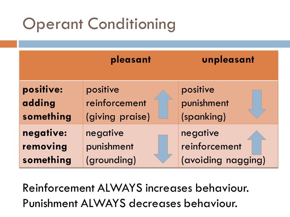 Operant Conditioning Reinforcement ALWAYS increases behaviour.