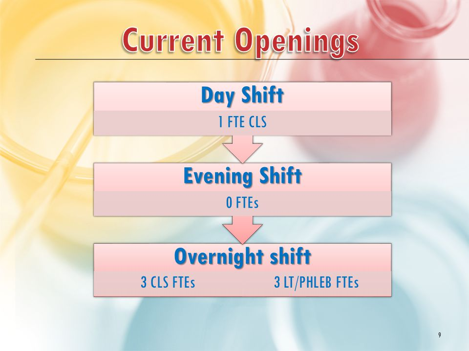 Overnight shift 3 CLS FTEs3 LT/PHLEB FTEs Evening Shift 0 FTEs Day Shift 1 FTE CLS 9