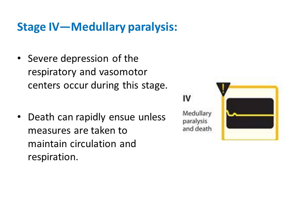 Stage IV—Medullary paralysis: Severe depression of the respiratory and vasomotor centers occur during this stage. Death can rapidly ensue unless measu