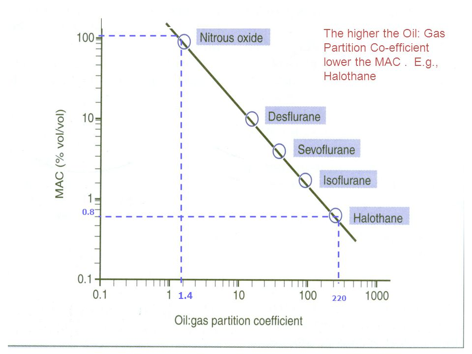 OIL GAS PARTITION CO-EFFICIENT The higher the Oil: Gas Partition Co-efficient lower the MAC. E.g., Halothane 1.4 220 0.8
