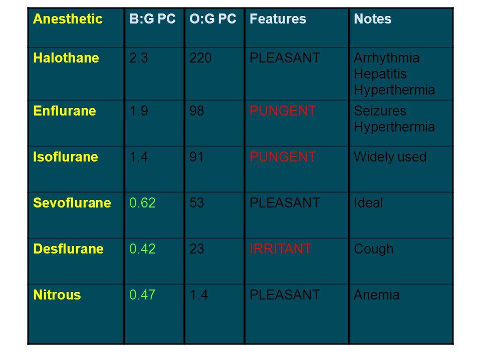 AnestheticB:G PCO:G PCFeaturesNotes Halothane2.3220PLEASANTArrhythmia Hepatitis Hyperthermia Enflurane1.998PUNGENTSeizures Hyperthermia Isoflurane1.49