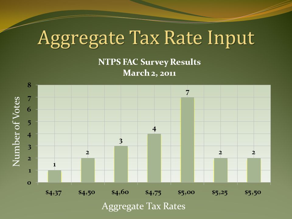 Aggregate Tax Rate Input Aggregate Tax Rates Number of Votes