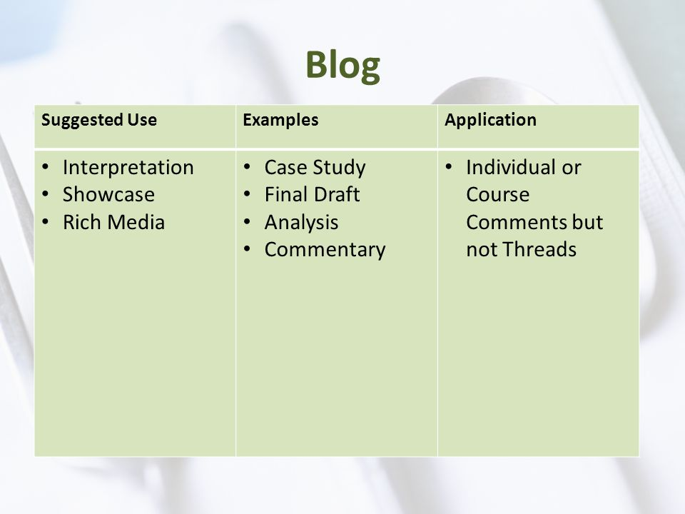 Blog Suggested UseExamplesApplication Interpretation Showcase Rich Media Case Study Final Draft Analysis Commentary Individual or Course Comments but not Threads