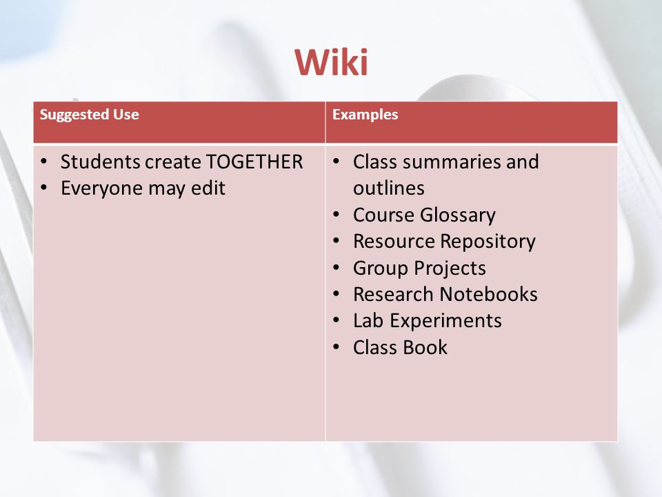 Wiki Suggested UseExamples Students create TOGETHER Everyone may edit Class summaries and outlines Course Glossary Resource Repository Group Projects