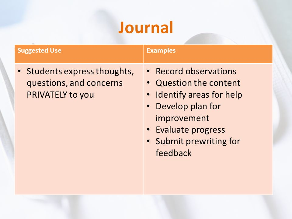 Journal Suggested UseExamples Students express thoughts, questions, and concerns PRIVATELY to you Record observations Question the content Identify ar
