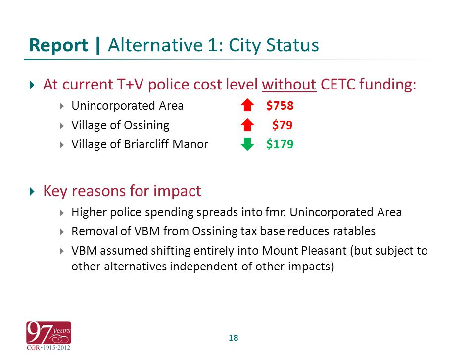 Report | Alternative 1: City Status  At current T+V police cost level without CETC funding:  Unincorporated Area$758  Village of Ossining $79  Village of Briarcliff Manor$179  Key reasons for impact  Higher police spending spreads into fmr.