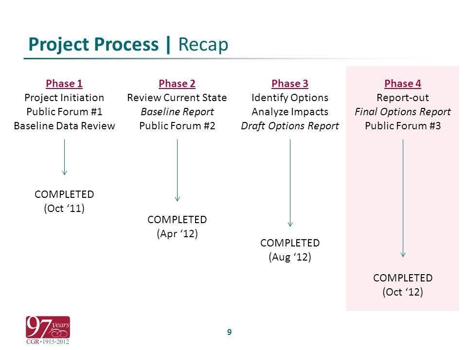 Project Process | Recap 9 Phase 1 Project Initiation Public Forum #1 Baseline Data Review COMPLETED (Oct '11) Phase 2 Review Current State Baseline Report Public Forum #2 COMPLETED (Apr '12) Phase 3 Identify Options Analyze Impacts Draft Options Report COMPLETED (Aug '12) Phase 4 Report-out Final Options Report Public Forum #3 COMPLETED (Oct '12)