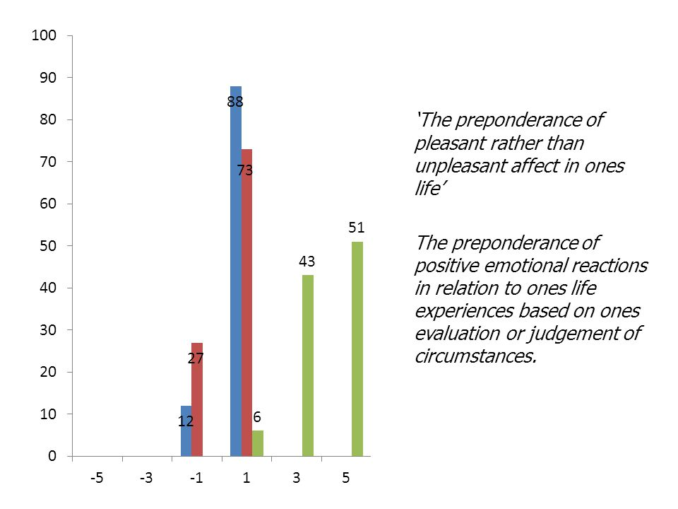 'The preponderance of pleasant rather than unpleasant affect in ones life' The preponderance of positive emotional reactions in relation to ones life experiences based on ones evaluation or judgement of circumstances.