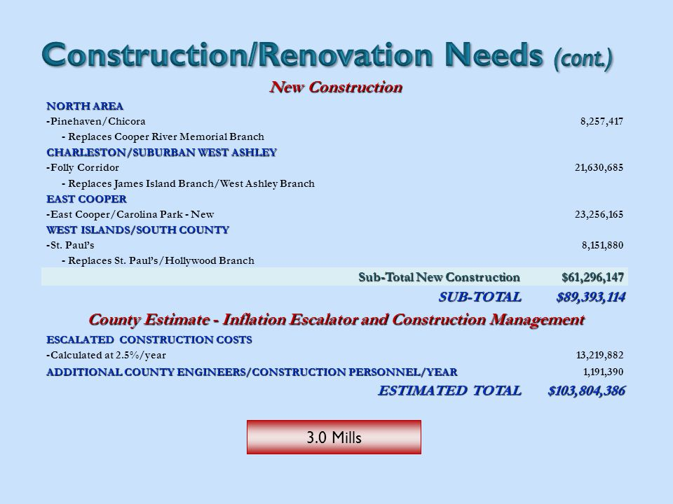 New Construction NORTH AREA -Pinehaven/Chicora8,257,417 - Replaces Cooper River Memorial Branch CHARLESTON/SUBURBAN WEST ASHLEY -Folly Corridor21,630,685 - Replaces James Island Branch/West Ashley Branch EAST COOPER -East Cooper/Carolina Park - New23,256,165 WEST ISLANDS/SOUTH COUNTY -St.