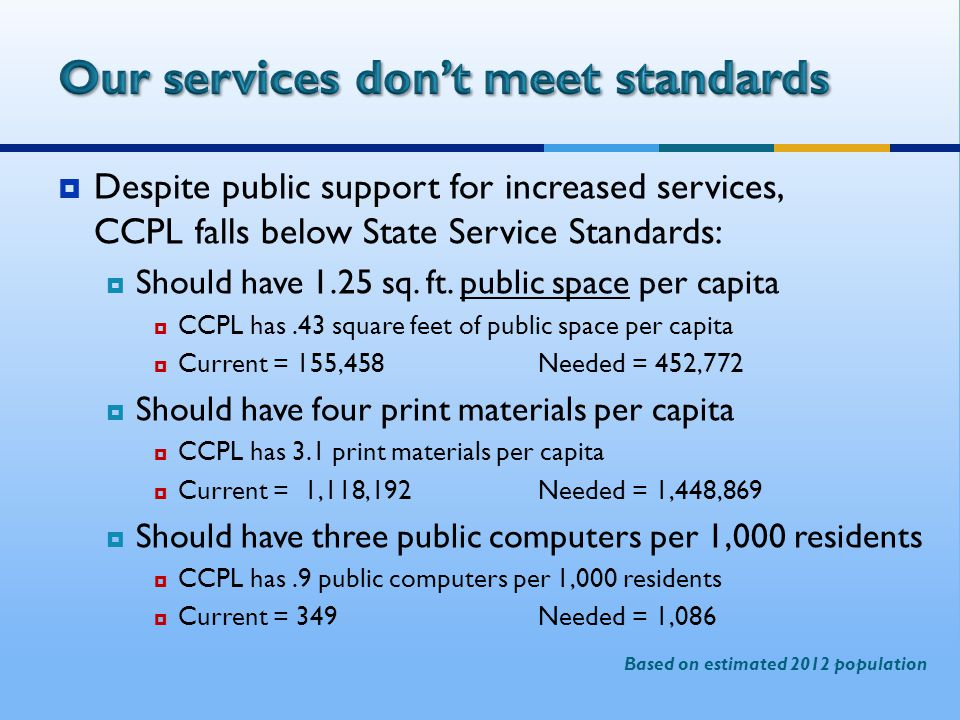  Despite public support for increased services, CCPL falls below State Service Standards:  Should have 1.25 sq.